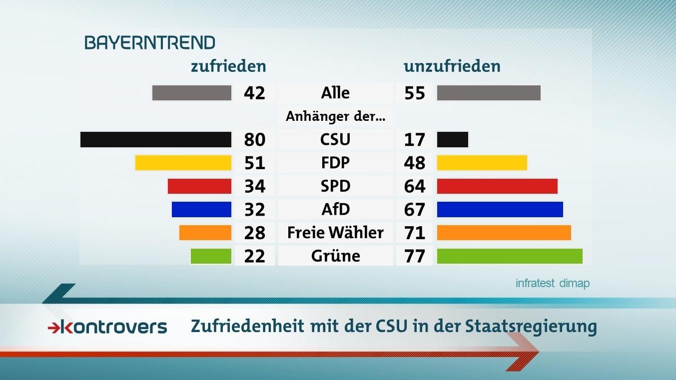 Die Ergebnisse im BR-BayernTrend zur Zufriedenheit mit der CSU in der Staatsregierung