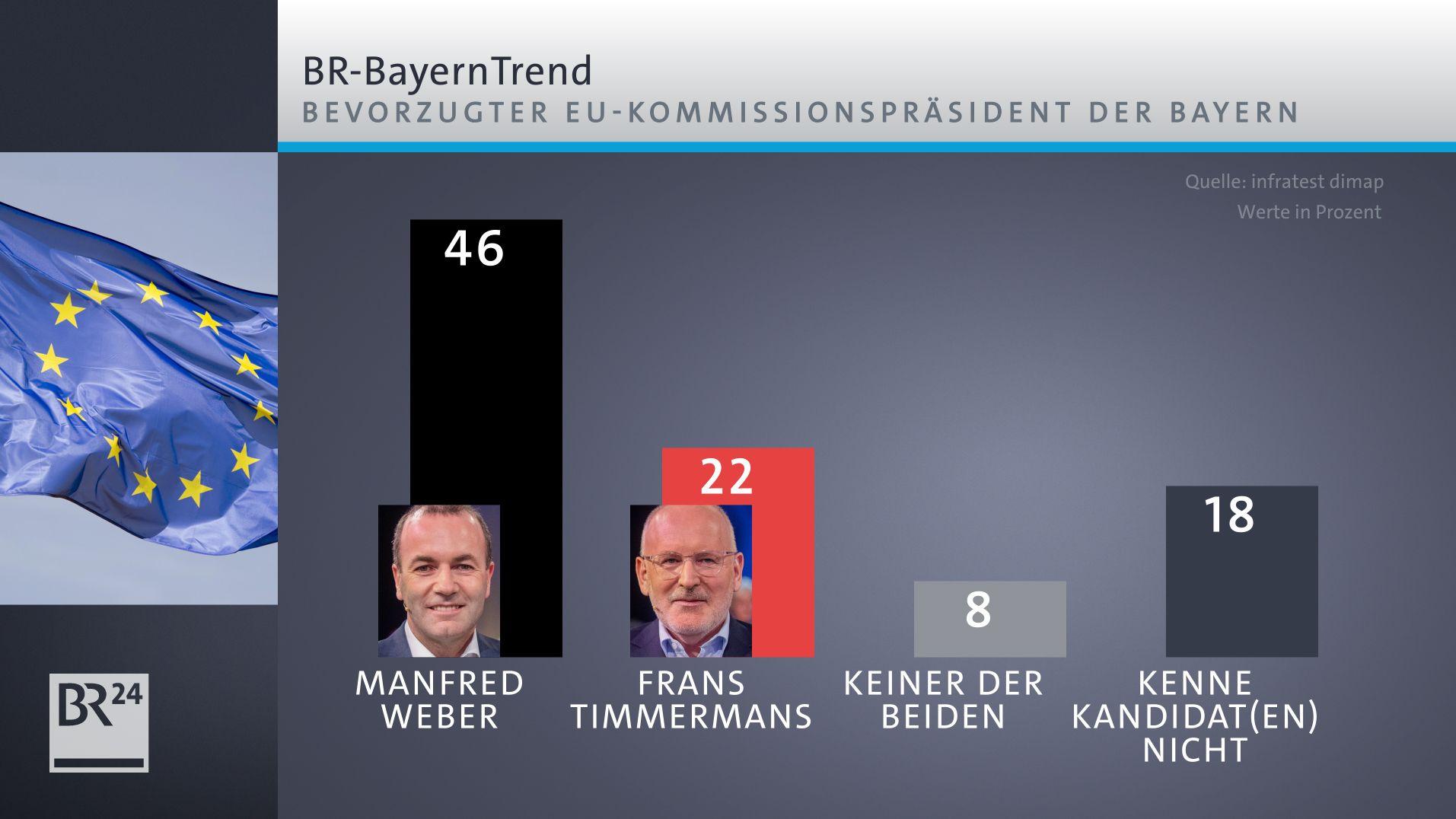 Die Zustimmungswerte zu Weber und Timmermans