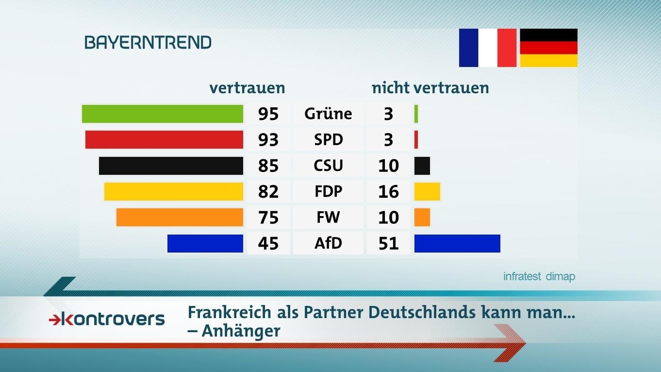 Der BR-BayernTrend mit den Umfrageergebnissen zur Vertrauenswürdigkeit von Frankreich als Partner Deutschlands