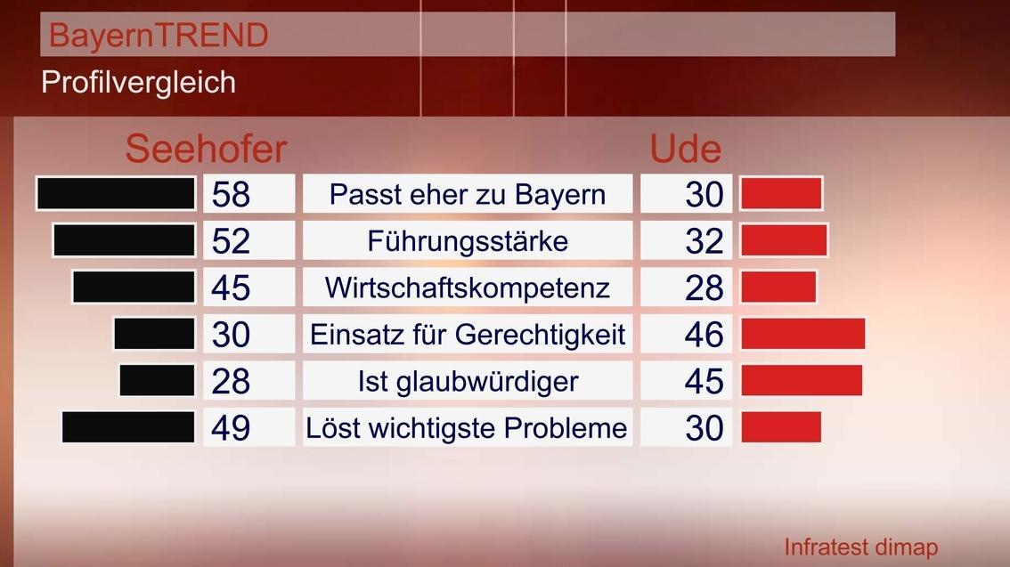 BayernTrend 2012 - Profilvergleich Seehofer/Ude