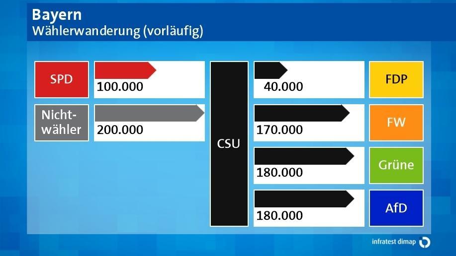 Grafik: Wählerwanderung - die CSU