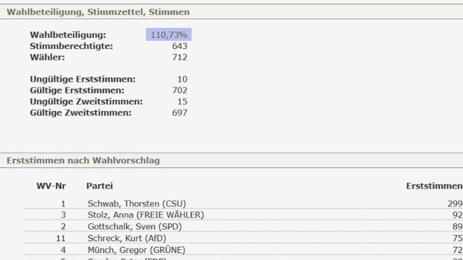 Das Wahlamt Main-Spessart meldete 110% Wahlbeteiligung in Neuhütten
