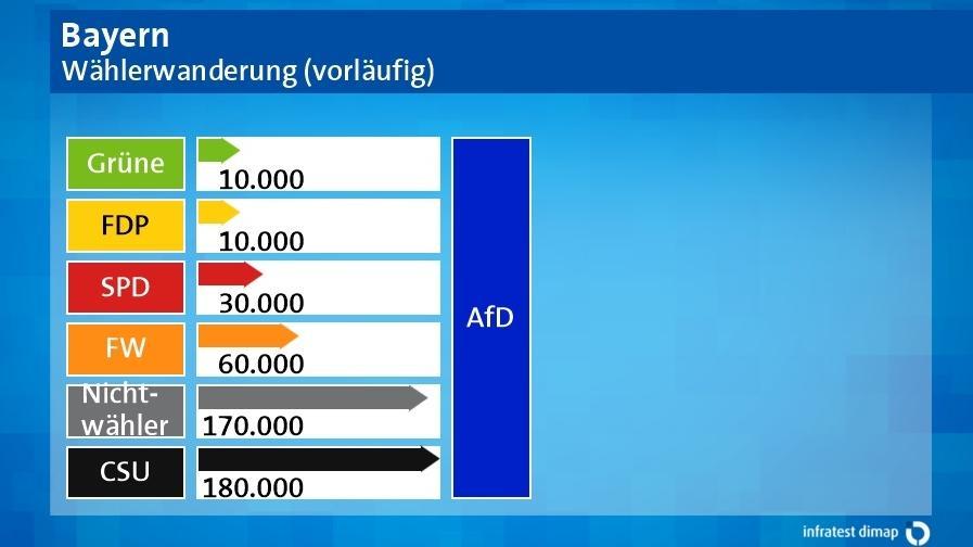 Grafik: Wählerwanderung - die AfD