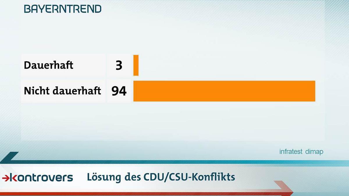 Ist mit dem Kompromiss der Konflikt zwischen CDU und CSU in der Asylpolitik dauerhaft gelöst? Drei Prozent sagen ja, 94 Prozent nein.