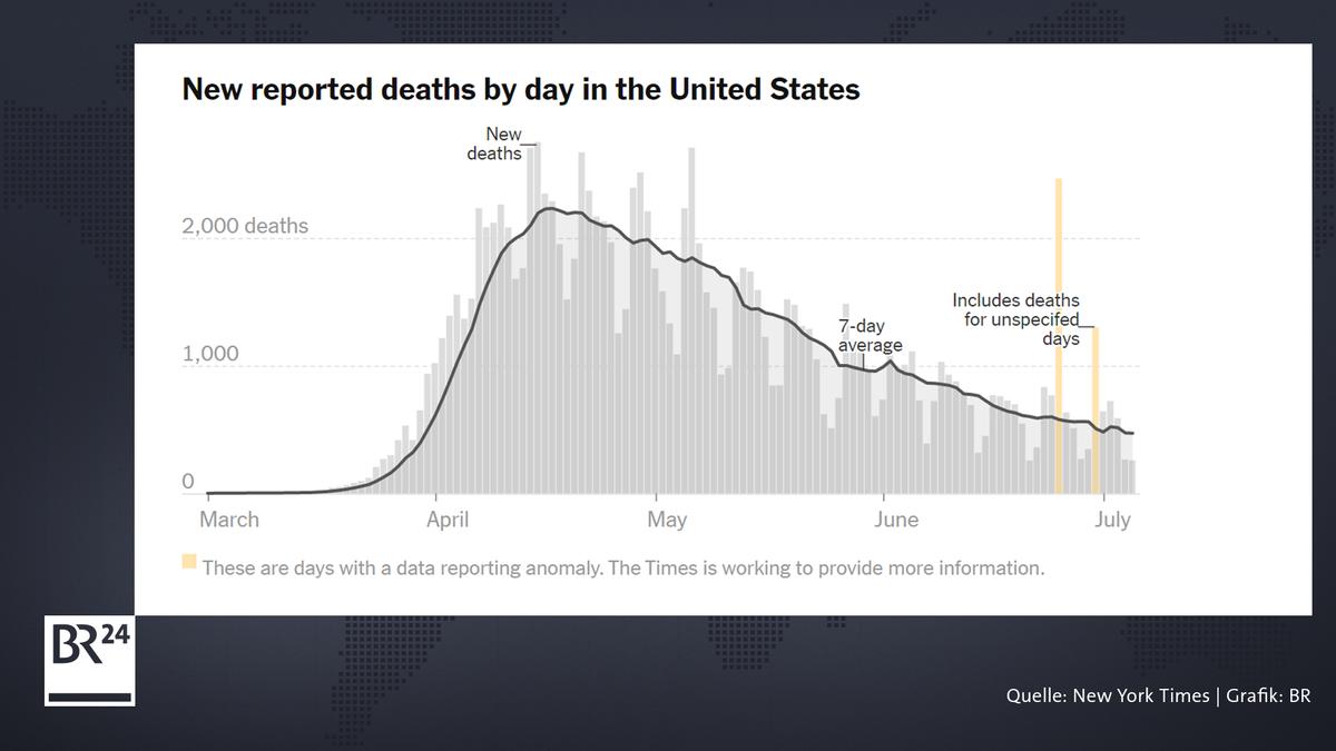 Die grauen Balken zeigen die Zahl der täglichen Verstorbenen in den USA im Verlauf der letzten Monate; die Linie den 7-Tages-Durchschnitt.