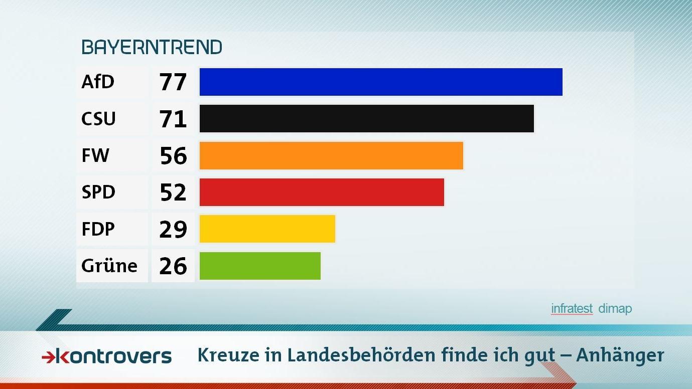 Parteianhänger zu Kreuze in Landesbehörden im Mai-BayernTrend 2018 zur Landtagswahl: 77 Prozent der befragten AfD-Anhänger befürworten die Idee sowie 71 Prozent der CSU-Anhänger. Bei den Grünen sind es nur 26 Prozent.
