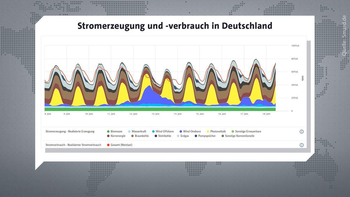 Stromerzeugung und -verbrauch in Deutschland zwischen dem 8. und 18. Juni 2021.