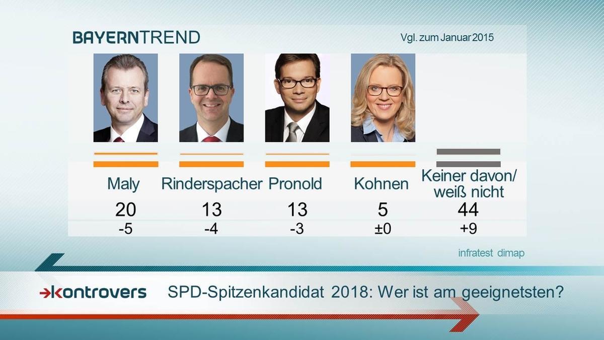 SPD-Spitzenkandidaten 2018: 20 Prozent der Bayern halten den Nürnberger OB Maly als SPD-Herausforderer geeignet.