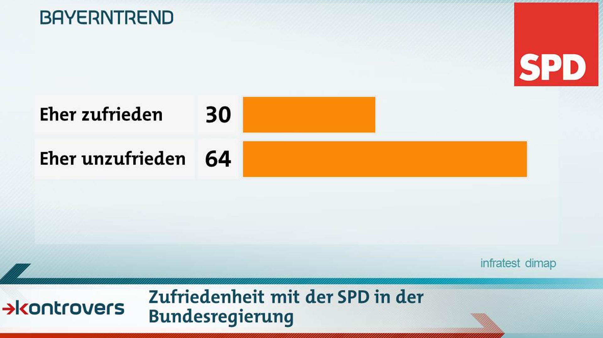 30 Prozent sind mit der Arbeit der SPD in der Bundesregierung eher zufrieden, 64 eher unzufrieden