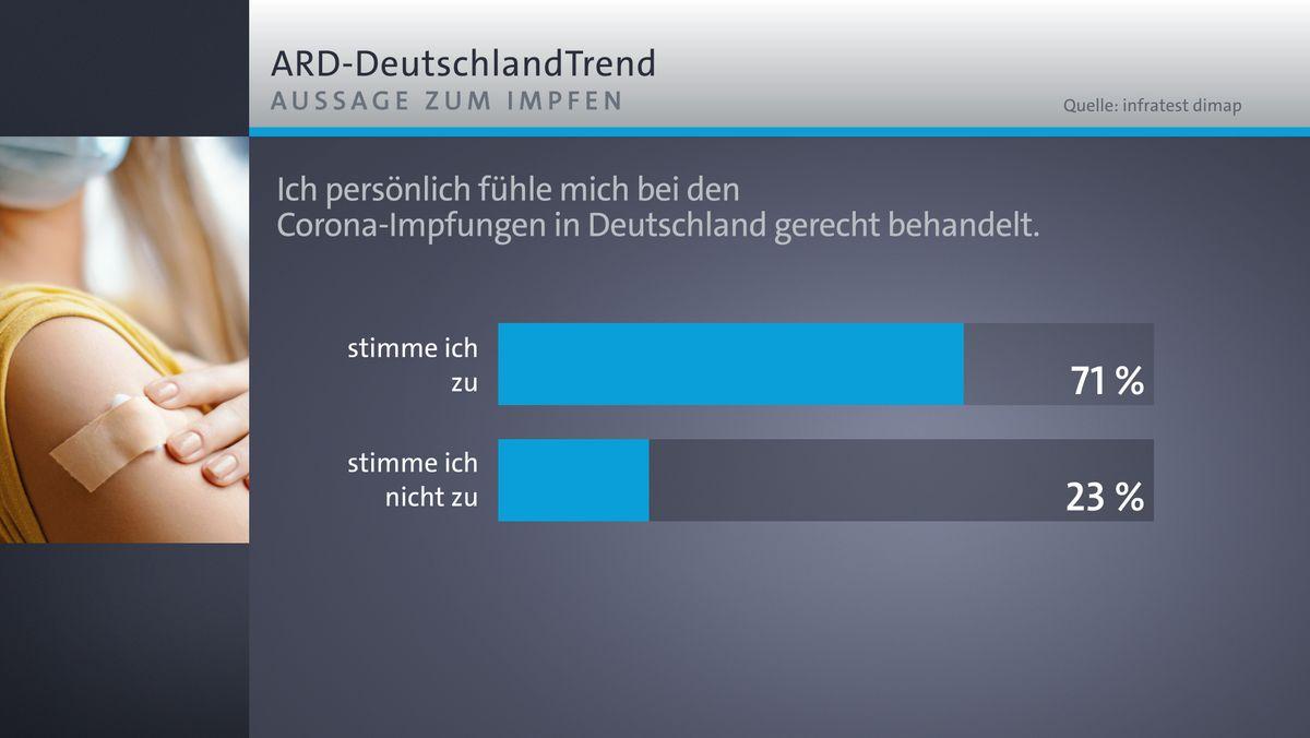 ARD-DeutschlandTrend: Gerechtigkeit beim Impfen