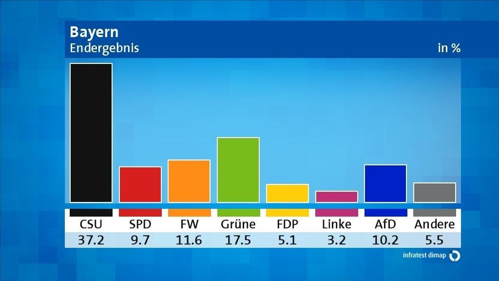 Das vorläufige Endergebnis der Landtagswahl in Bayern