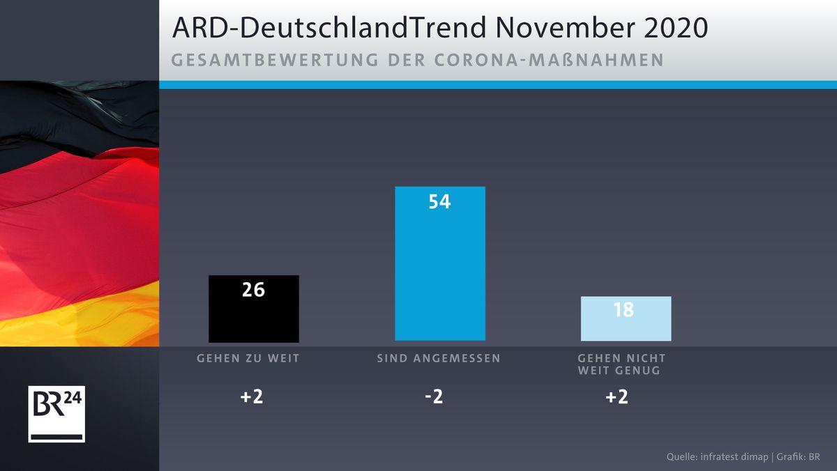 ARD-DeutschlandTrend: Gesamtbewertung der Corona-Maßnahmen