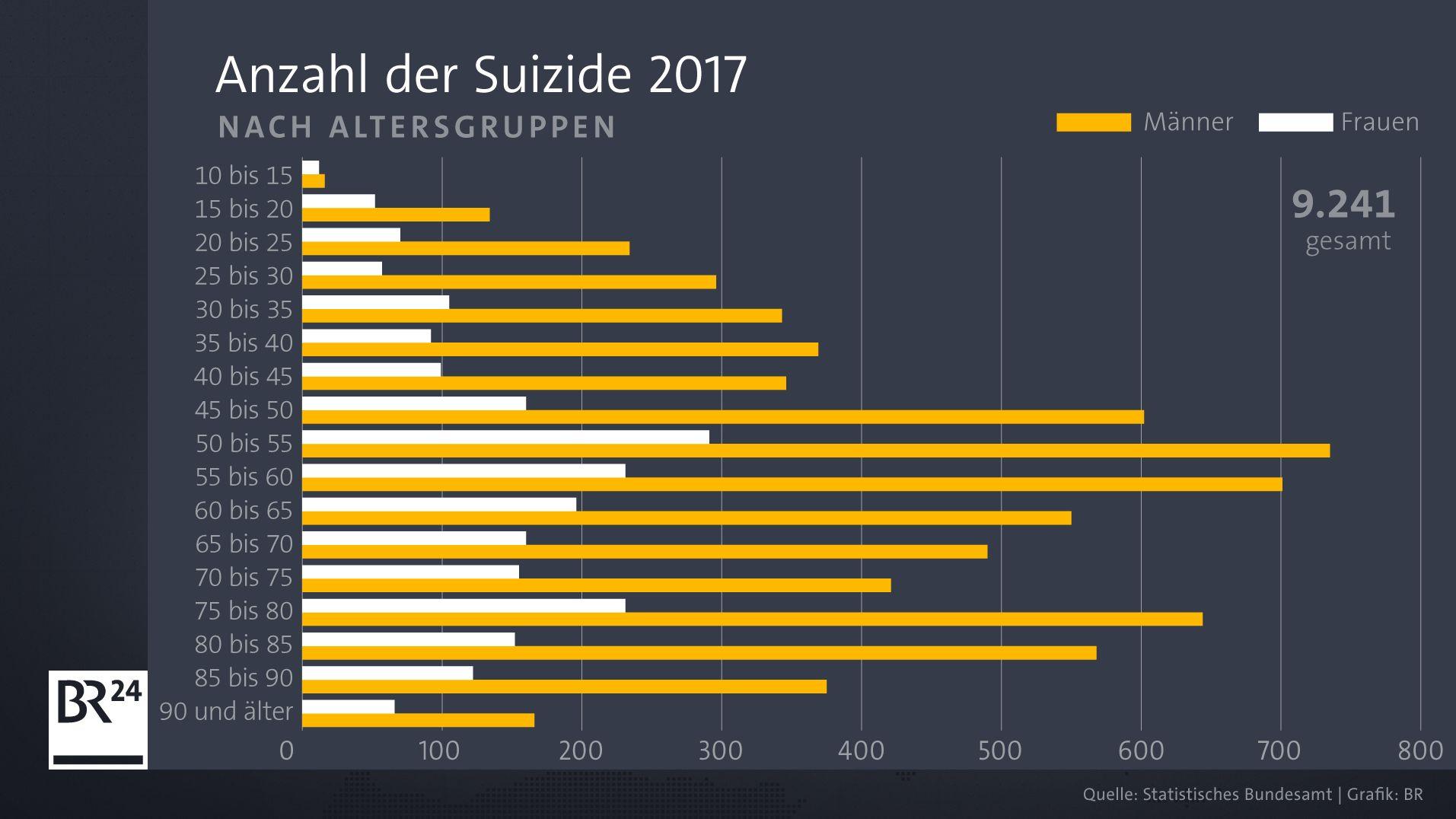 Zahl der Suizide nach Geschlecht 2017