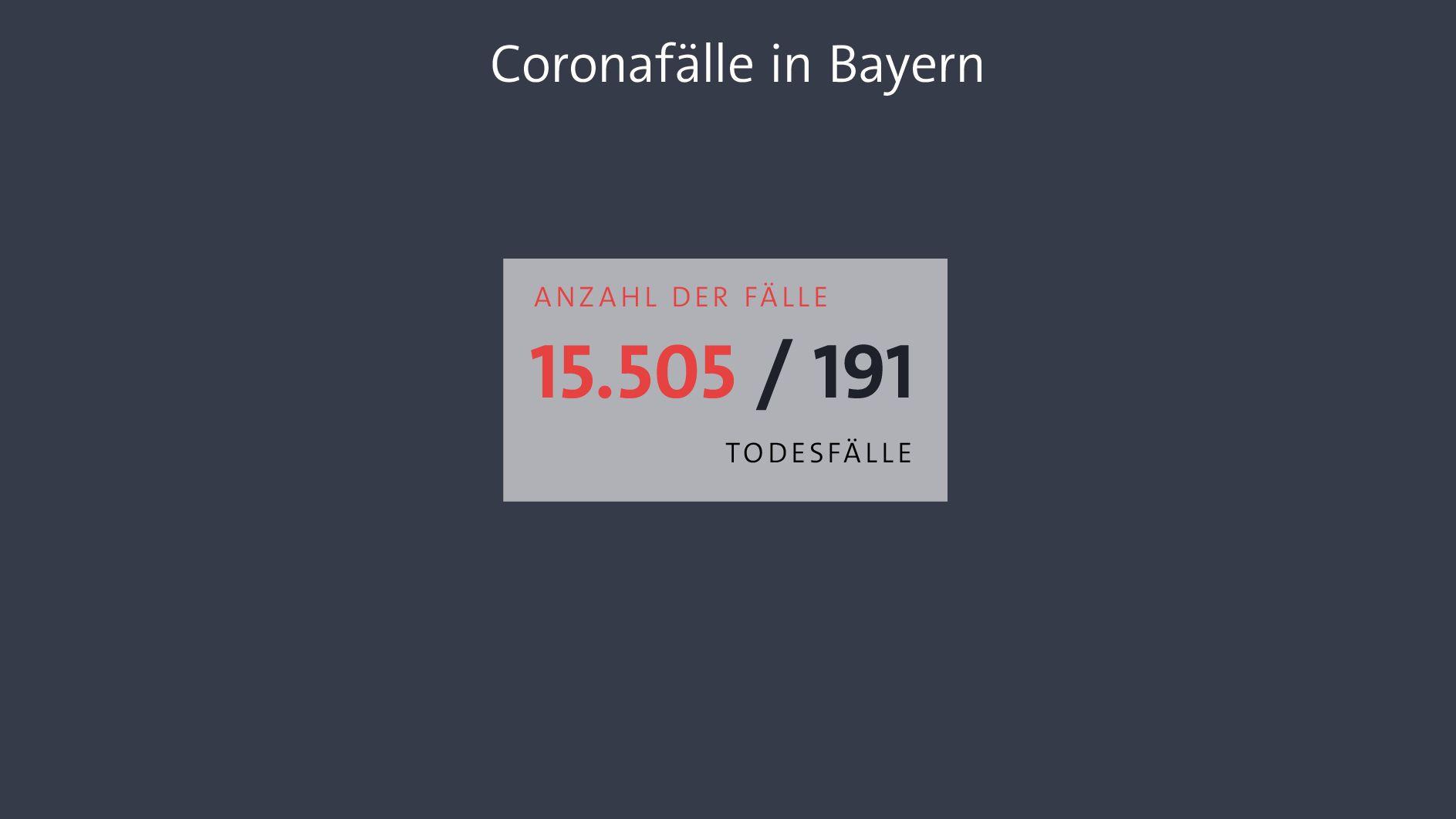 Fallzahlen für Bayern am 31.03.2020: 15.505, 191 Todesfälle (Quelle: Bayerisches Landesamt für Gesundheit und Lebensmittelsicherheit)
