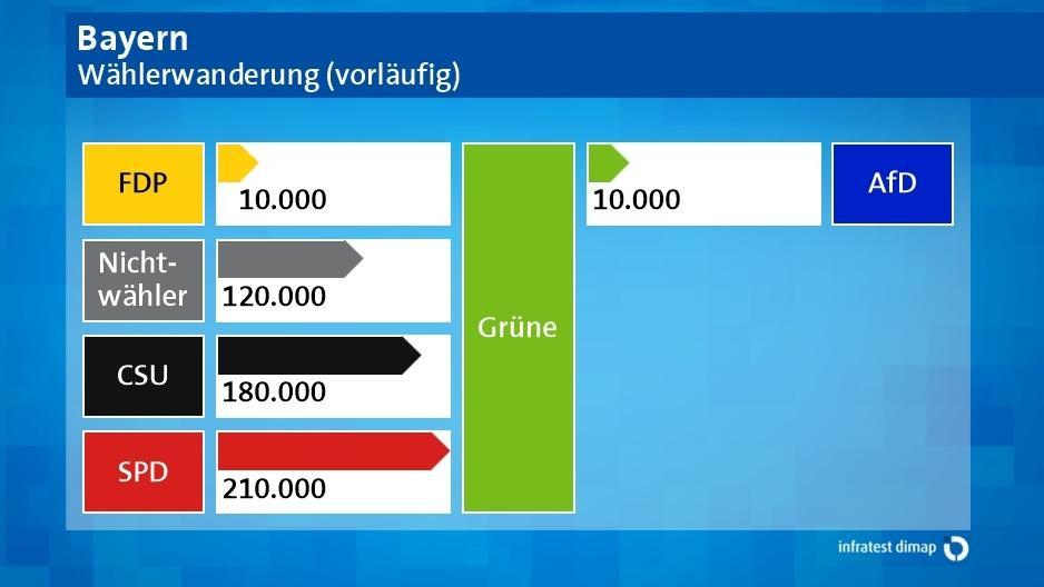 Grafik: Wählerwanderung - die Grünen