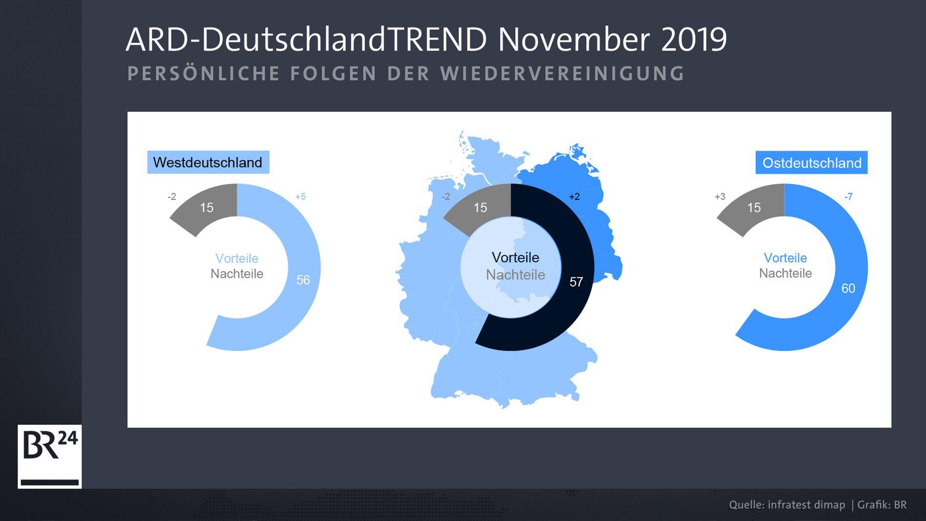 ARD-DeutschlandTrend: Frage zur Wiedervereinigung