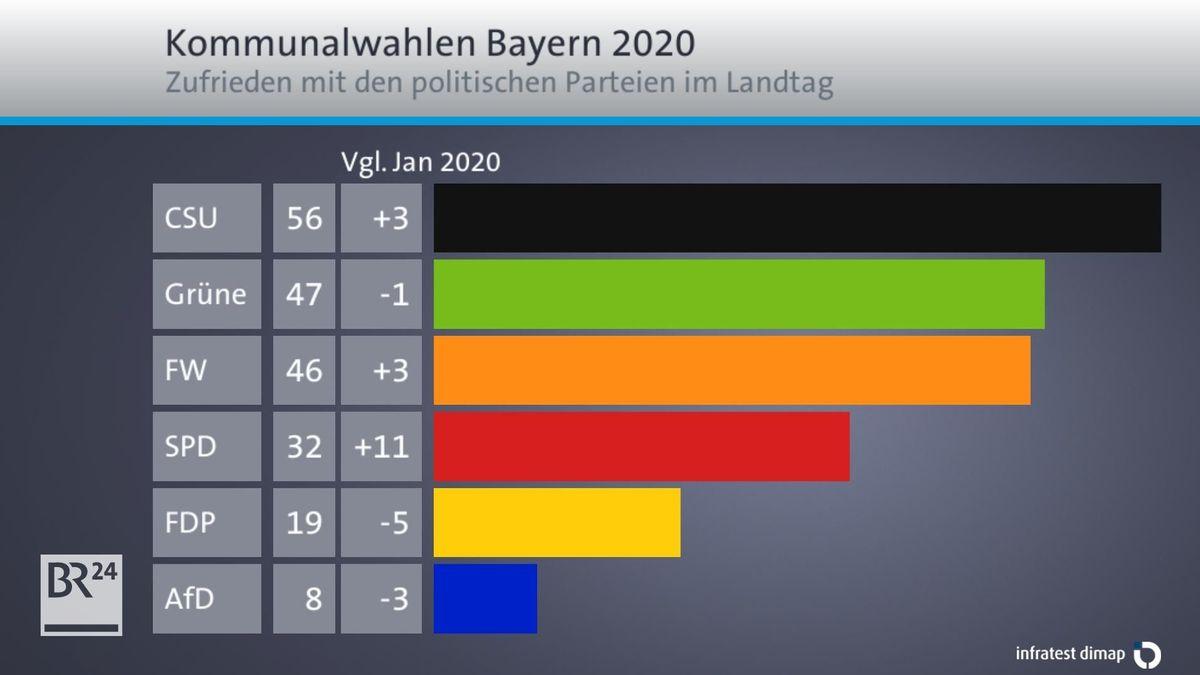Zufriedenheit mit den politischen Parteien im Landtag.