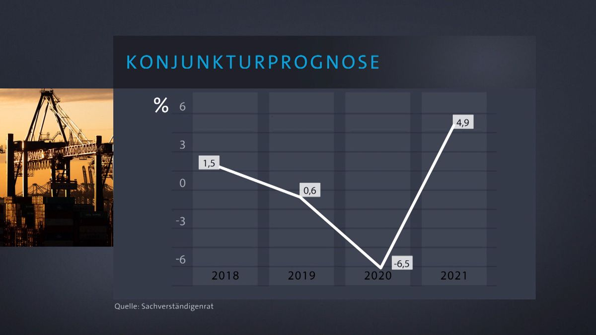 Die Konjunkturprognose 2018-2021