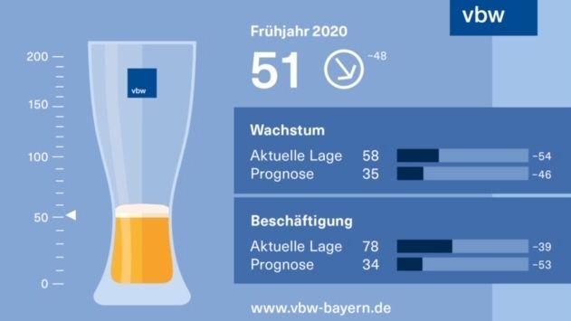 Statistik zur Lage der bayerischen Wirtschaft
