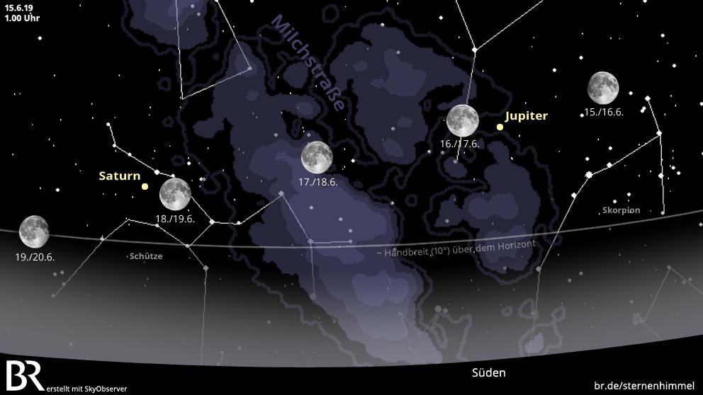 Die Planeten Jupiter und Saturn auf einer Sternkarte für Juni 2019