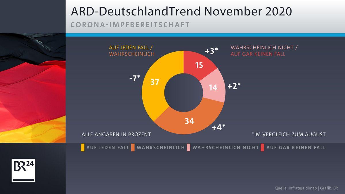 ARD-DeutschlandTrend: Corona-Impfbereitschaft nimmt ab