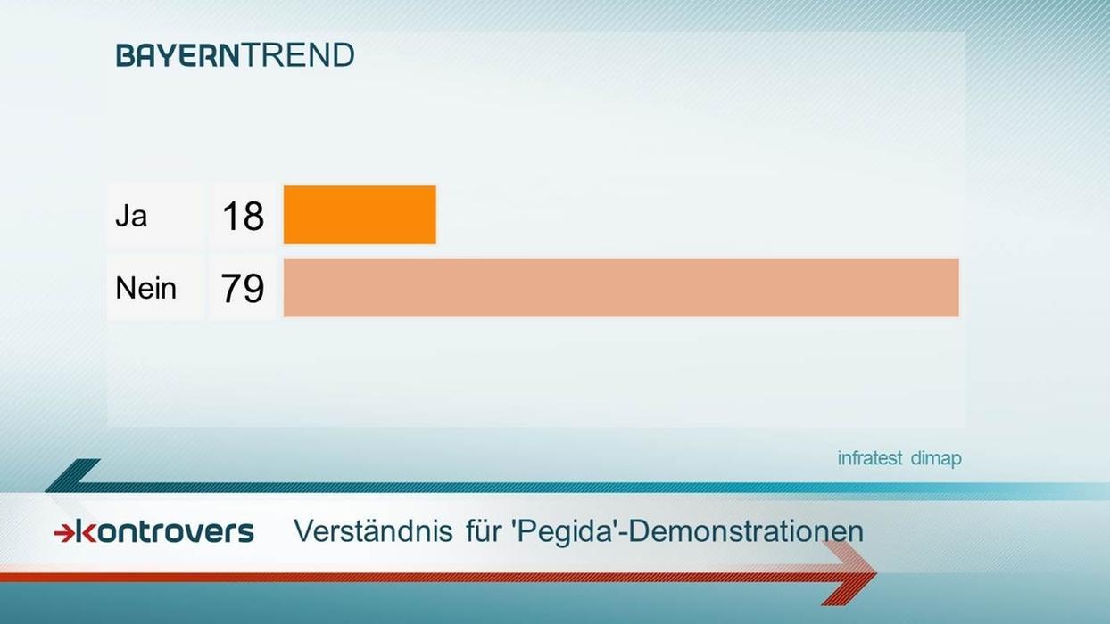 """79 Prozent der Bayern haben kein Verständnis für """"Pegida""""-Demonstrationen."""
