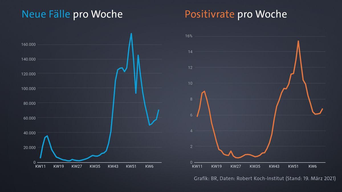 Corona-Neuinfektionen in Deutschland vs, Positivrate der PCR-Tests - Angaben je Kalenderwoche (RKI)