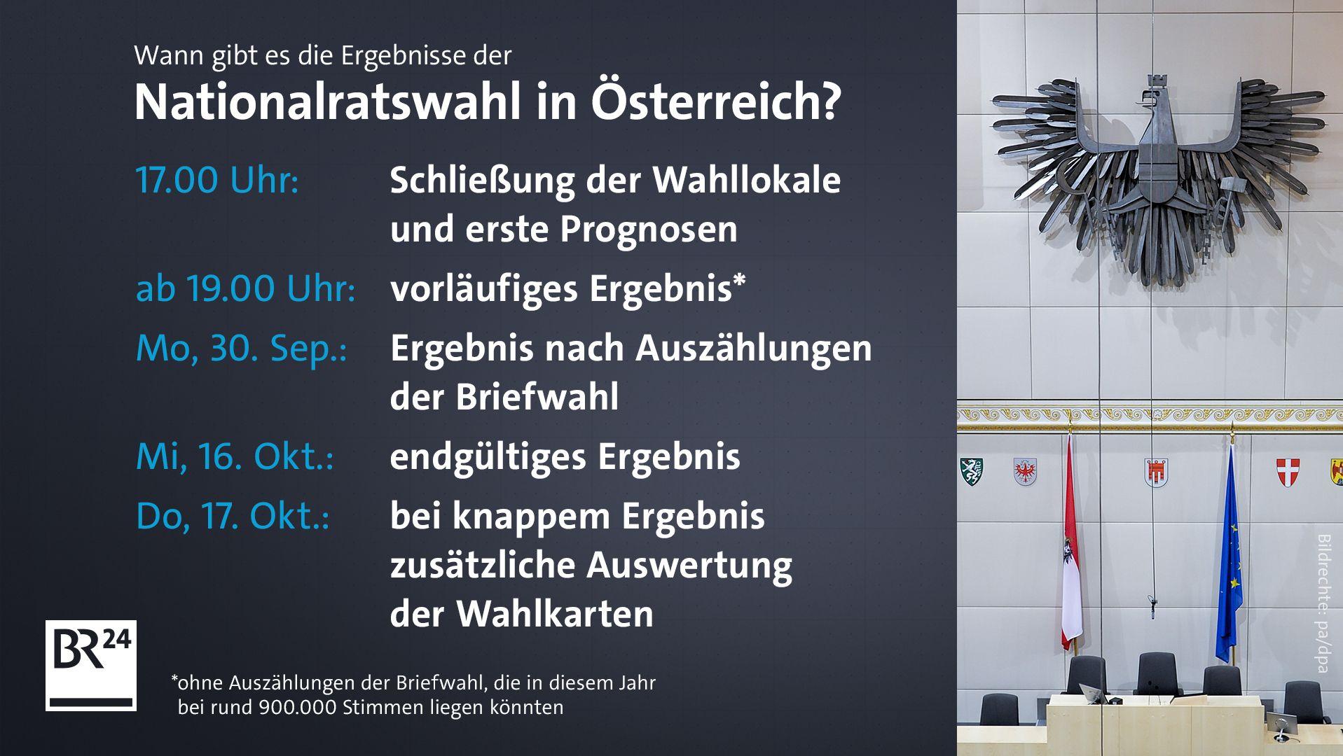 Heute wählt Österreich - wann steht das Ergebnis fest?