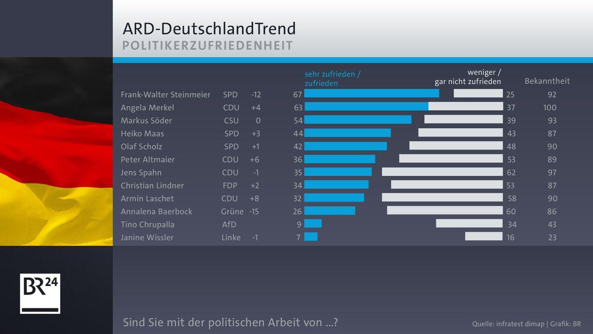 ARD-DeutschlandTrend: Politikerzufriedenheit