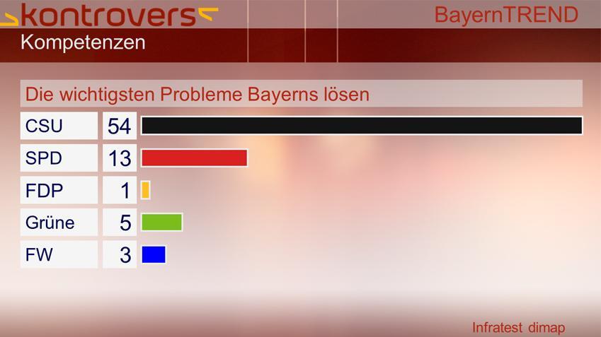 BayernTrend 2013 - Die wichtigsten Probleme Bayerns lösen