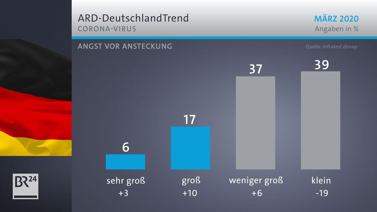 ARD-Deutschlandtrend: Coronavirus