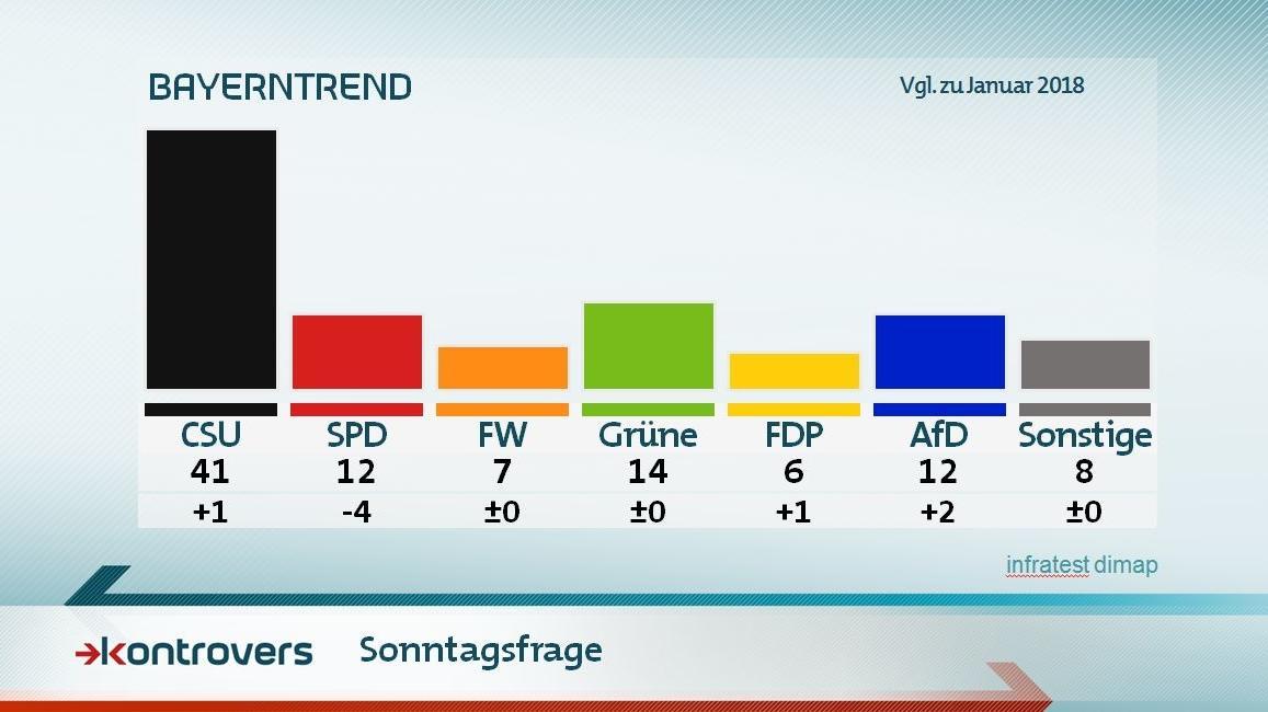 Sonntagsfrage - BayernTrend 2018 Landtagswahl: CSU 41 Prozent, SPD 12, Freie Wähler 7, Grüne 14, FDP 6, AfD 12, Sonstige 8 Prozent