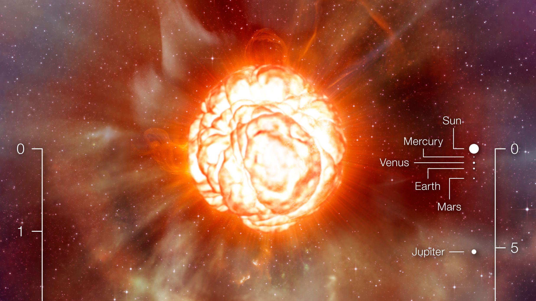 Größenvergleich Betelgeuse - Sonnensystem. Einheit Skala links: Radius von Betelgeuse. Einheit Skala rechts: Astronomische Einheit, entspricht Abstand zwischen Erde und Sonne
