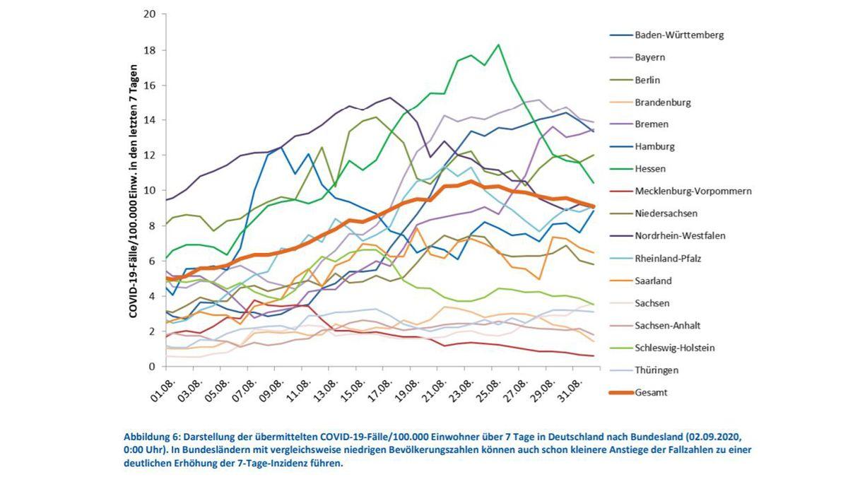 Grafik: RKI-Situationsbericht vom 02.09.2020 - Das Diagramm aus dem RKI-Bericht vom 02. September zeigt den Zusammenhang zwischen Ferienende und Fallzahlen in manchen Bundesländern.