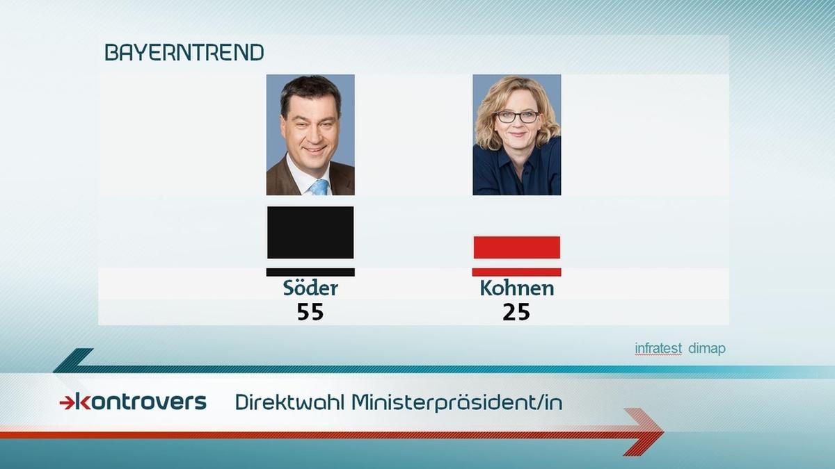 Wie schneiden die Kandidaten bei einer Direktwahl zum/r Ministerpräsidenten/in ab? Söder 55 Prozent, Kohnen 25