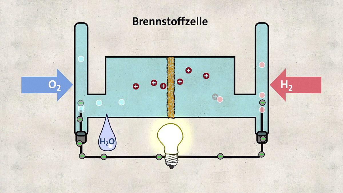 Grafik Brennstoffzelle