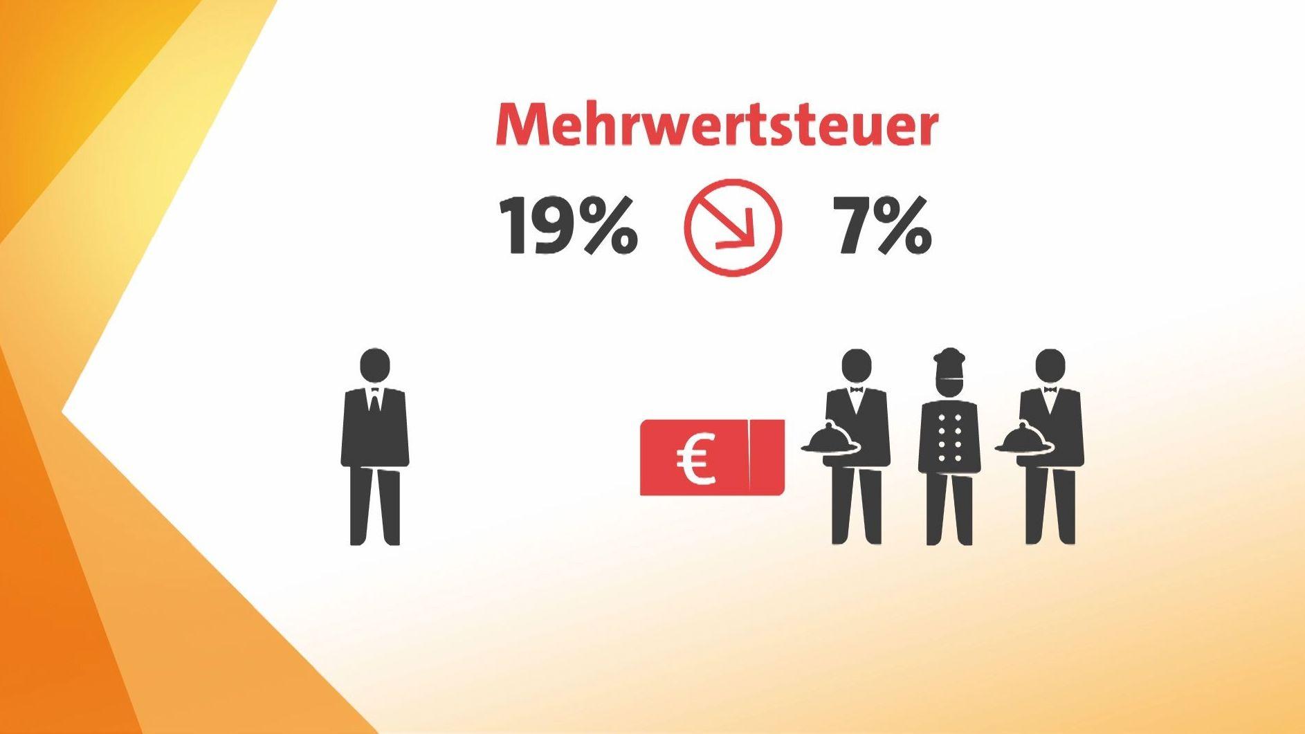 """Grafik: """"Mehrwertsteuer"""" Gastronomen fordern sieben Prozent statt 19 Prozent Mehrwertsteuer"""
