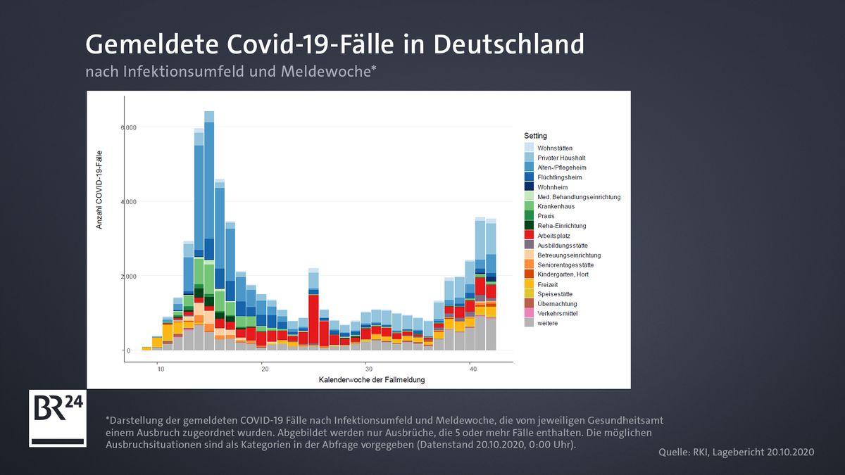 Gemeldete Fälle in Deutschland nach Infektionsumfeld und Meldewoche