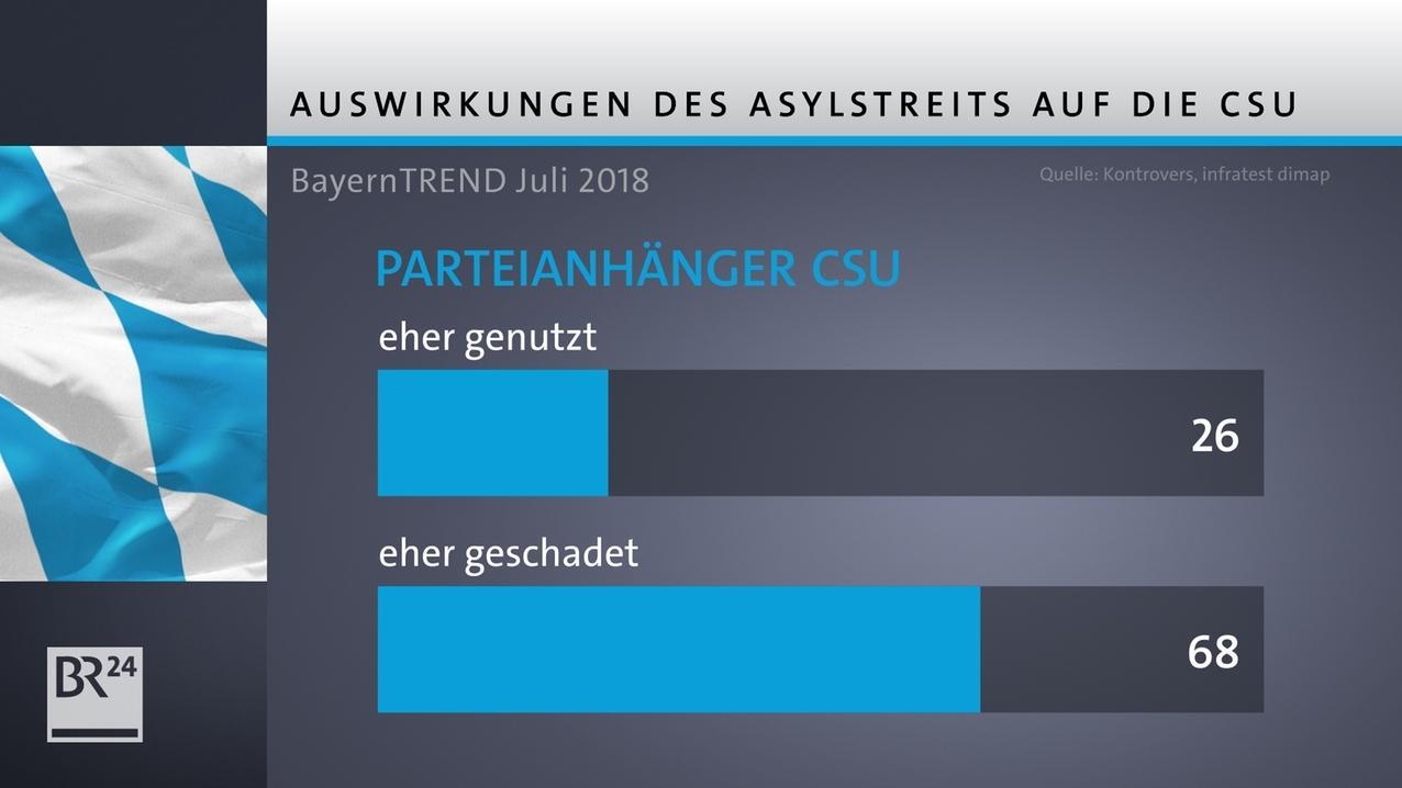 Bayern Trend Juli 2018; Asylstreit
