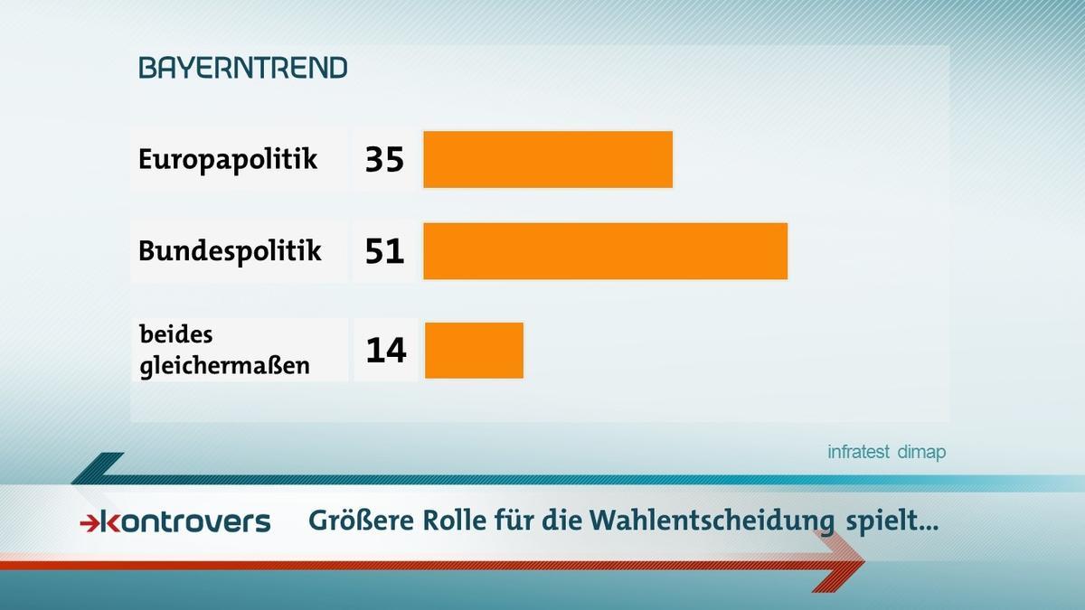 Der BR-BayernTrend mit den Umfrageergebnissen zur Europawahl