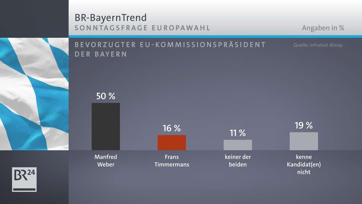 Der BR-BayernTrend mit den Umfrageergebnissen zum bevorzugten EU-Kommissionspräsidenten