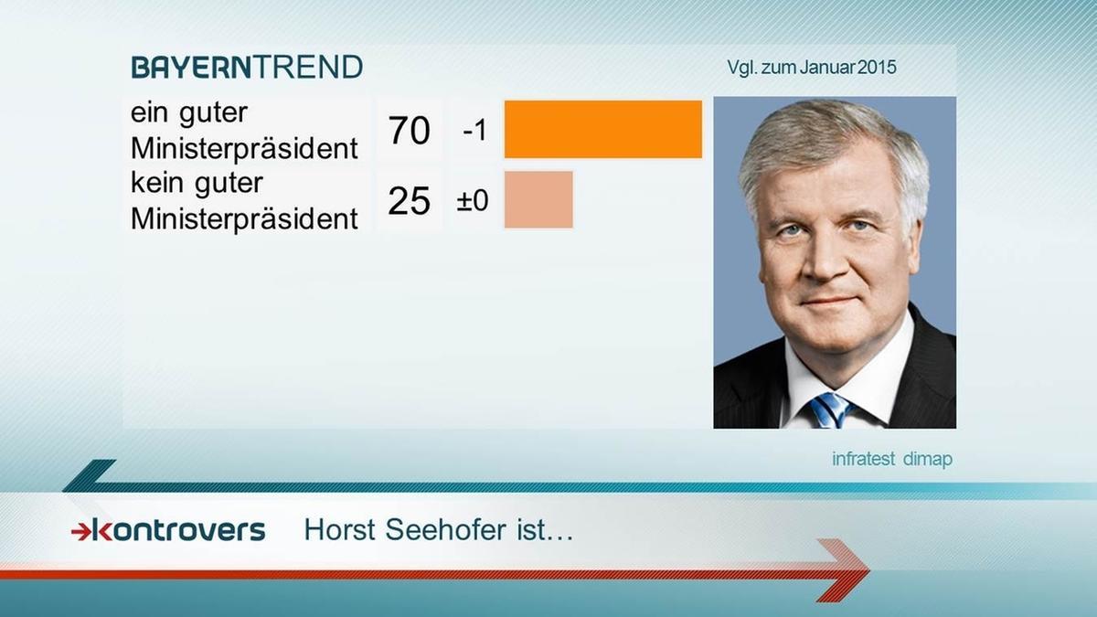 Bewertung Ministerpräsident Seehofer - Kontrovers BayernTREND 2016