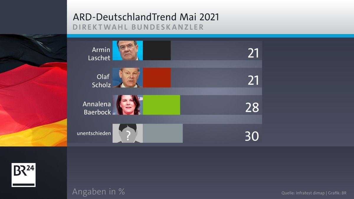ARD-Deutschlandtrend: Direktwahl Kanzler