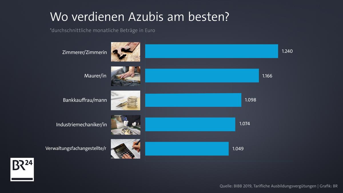 Wo verdienen Azubis am besten?