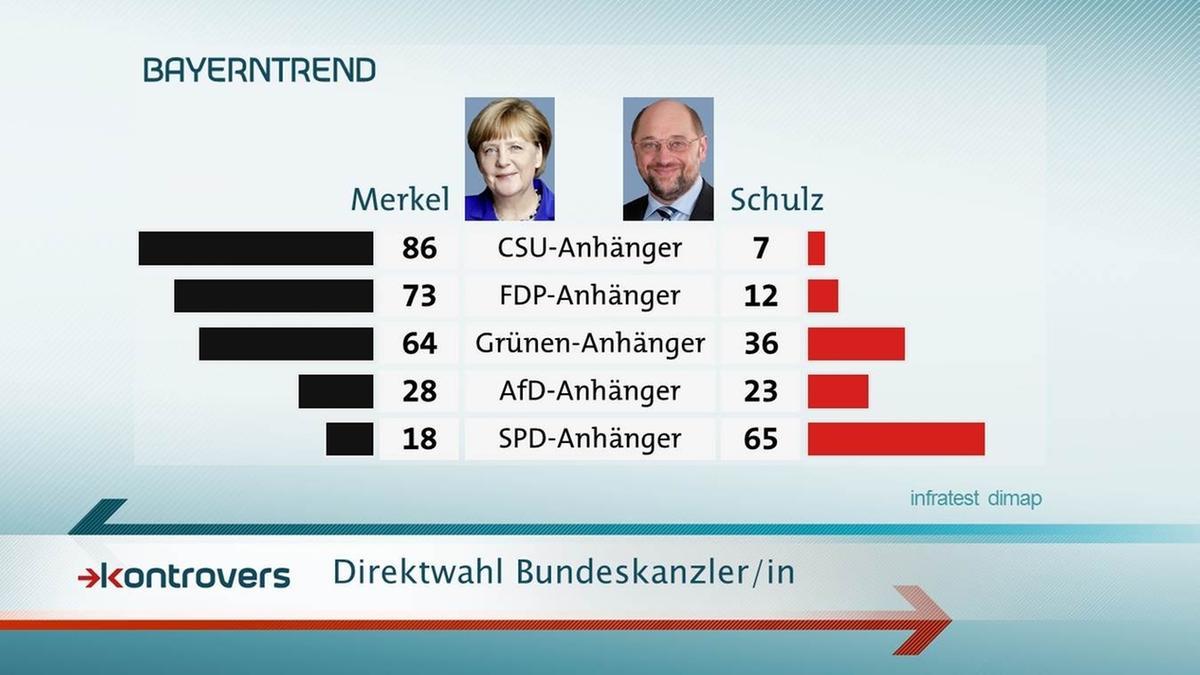 BayernTrend im Mai 2017: Direktwahl Bundeskanzler/in nach Parteianhänger.