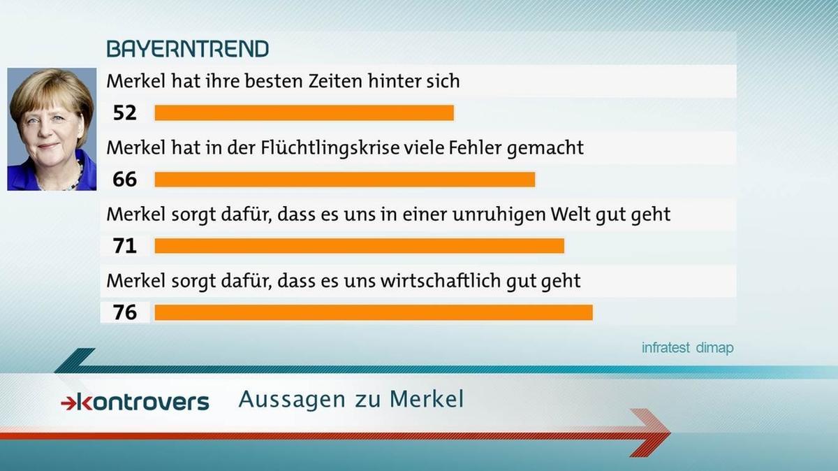 BayernTrend im Mai 2017: 76 Prozent sagen, dass Merkel für wirtschaftliches Wohlergehen sorgt.
