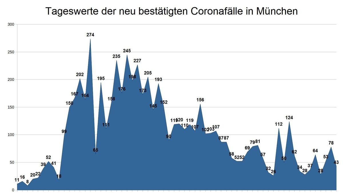 So haben sich die Tageswerte bestätigter Corona-Neuinfektionen in München entwickelt.