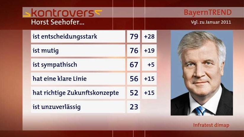 BayernTrend 2014: Seehofer gilt als entscheidungsstark, mutig und sympathisch.