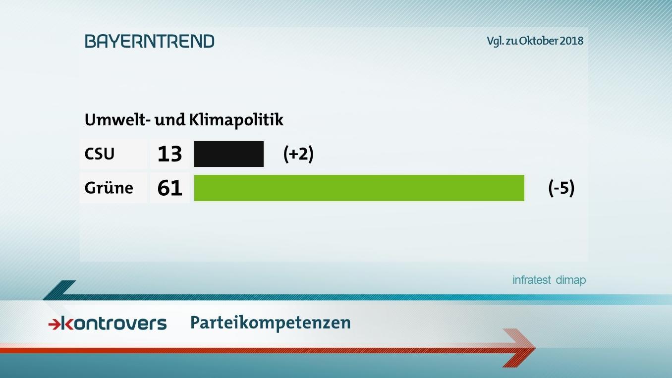 Die bayerischen Grünen genießen in Fragen der Umweltpolitik (61 Prozent) sichtbares Vertrauen.