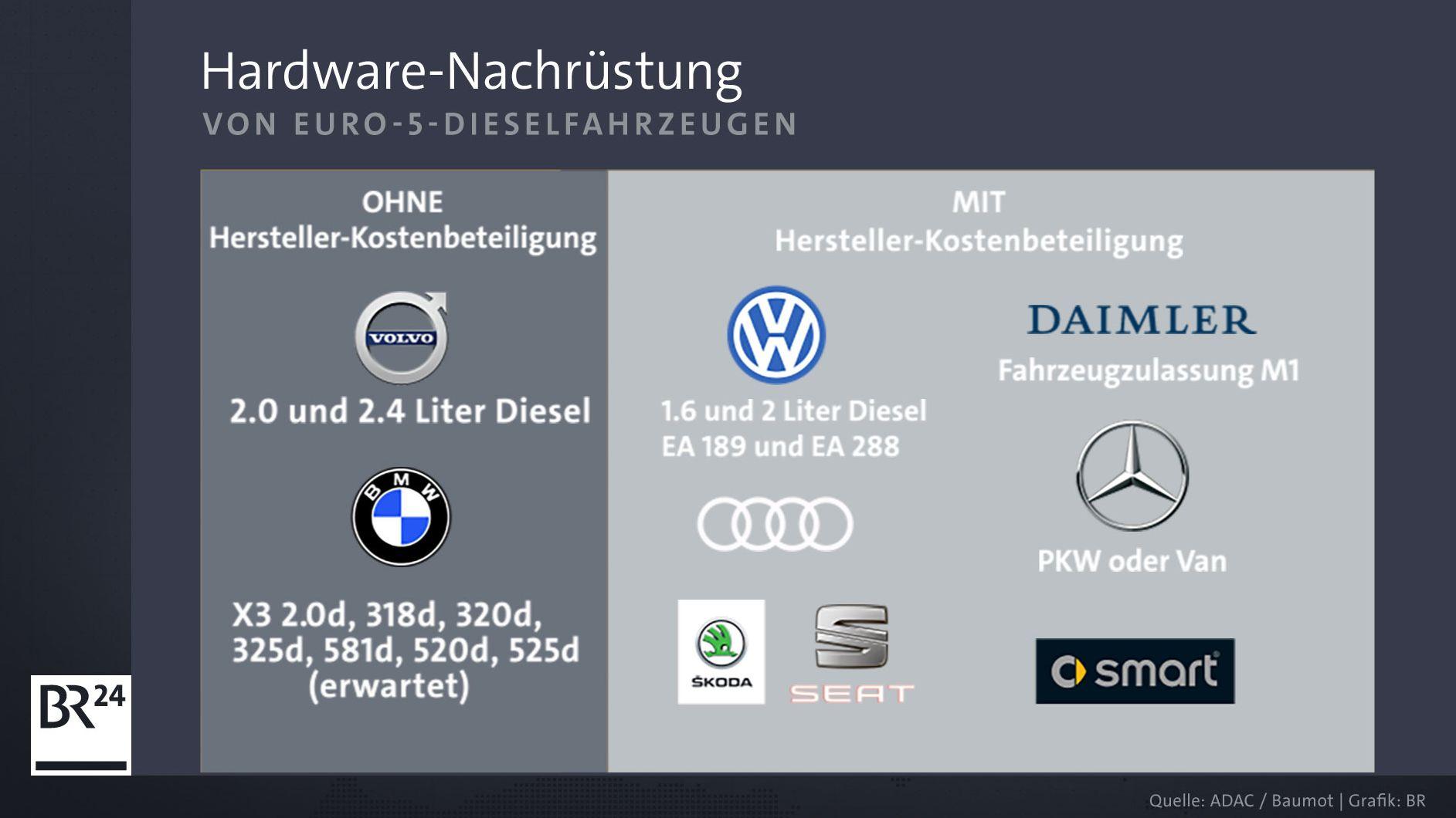 Grafik mit Automarken und deren Hardware-Nachrüstung